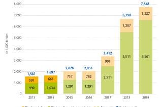 La produzione globale continua a crescere