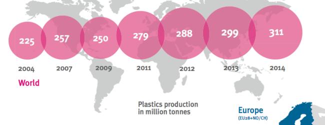 Plastica: i numeri del 2014