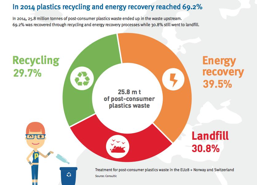 Schermata 2015-12-09 alle 20.48.54. 9 dicembre 2015. PlasticsEurope  Plastics The Fact 73e8a1a4199d