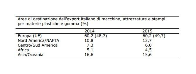 Export Assocomaplast