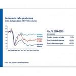 Federchimica dati mercato 2015