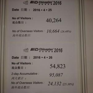 I visitatori del secondo giorno di Chinaplas sono stati 54.823
