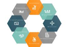 APROL: l'industry 4.0 secondo B&R – GUARDA IL VIDEO