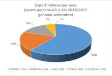 Rallenta il commercio estero per i costruttori italiani di macchine, attrezzature e stampi per materie plastiche e gomma