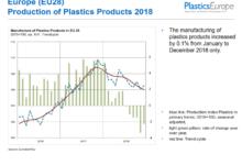 In attesa di K 2019, l'industria della plastica europea affronta nuove sfide