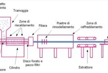 Tecnologia green a servizio delle linee estrusione PVC