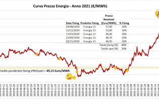 Il prezzo dell'energia è salito, e probabilmente continuerà a farlo: oggi più che mai è importante tenere sotto controllo la spesa energetica